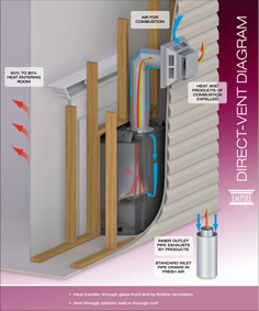 Empire Heating Systems Products Moseley Masonry And